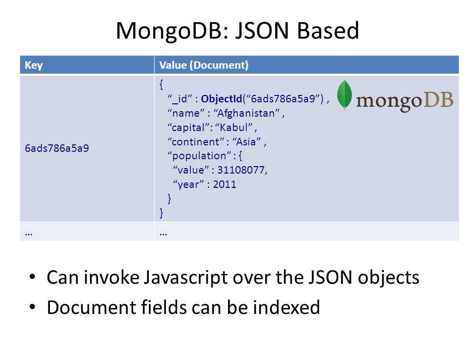 MongoDB: JSON Based o Can invoke Javascript over the JSON objects Document fields can be indexed KeyValue (Document) 6ads786a5a9 { _id : ObjectId( 6ads786a5a9 ), name : Afghanistan , capital : Kabul , continent : Asia , population : { value : 31108077, year : 2011 } ……
