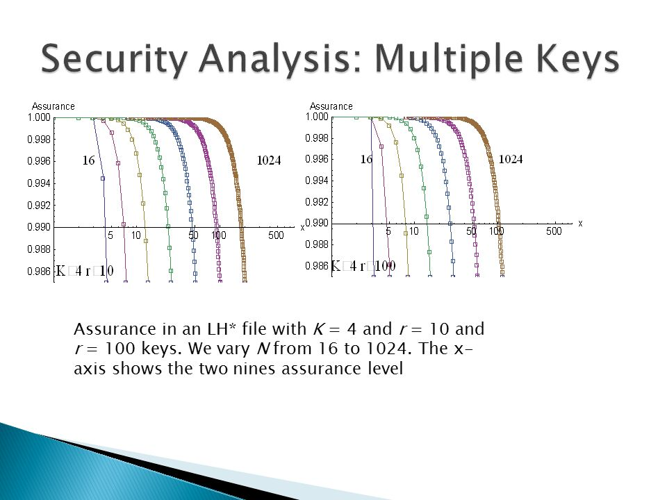 Assurance in an LH* file with K = 4 and r = 10 and r = 100 keys.