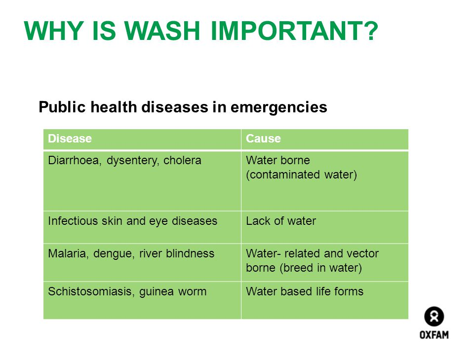 WHY IS WASH IMPORTANT? Public health diseases in emergencies DiseaseCause Diarrhoea, dysentery, choleraWater borne (contaminated water) Infectious ski