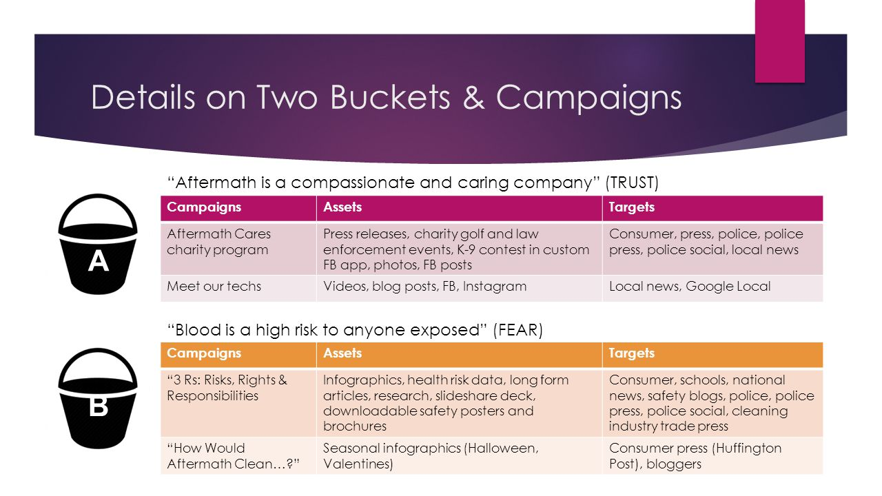 Details on Two Buckets & Campaigns CampaignsAssetsTargets Aftermath Cares charity program Press releases, charity golf and law enforcement events, K-9