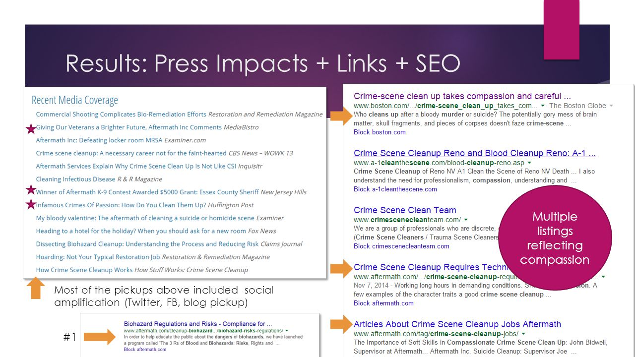 Results: Press Impacts + Links + SEO Most of the pickups above included social amplification (Twitter, FB, blog pickup) #1 Multiple listings reflecting compassion