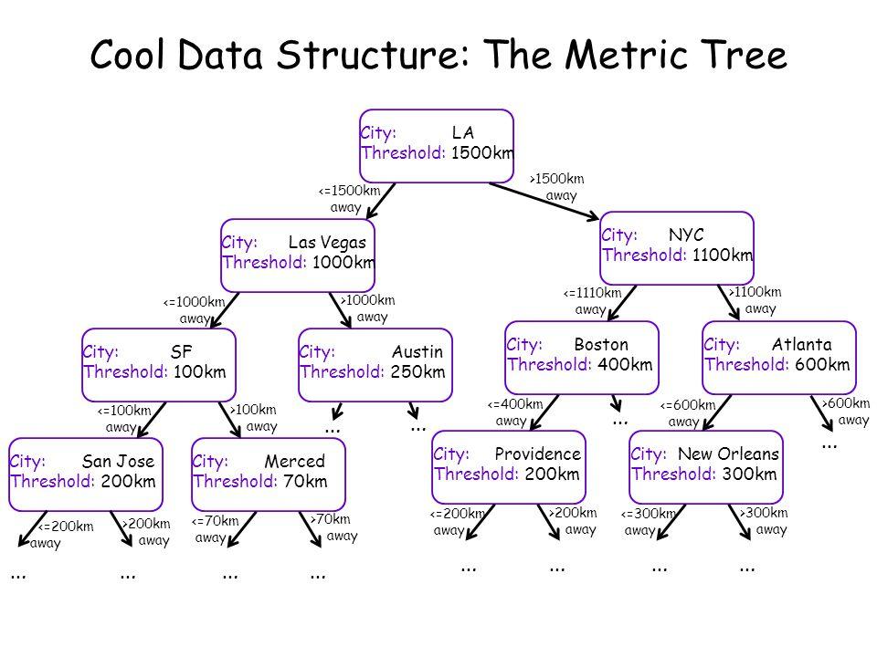 Three Cool Algorithms You've Never Heard Of! Carey Nachenberg cnachenberg@symantec.com