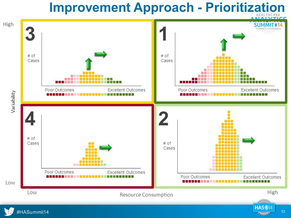 #HASummit14 12 Excellent OutcomesPoor Outcomes # of Cases Excellent Outcomes # of Cases Poor Outcomes 1 2 3 4 Variability High Low Resource Consumption LowHigh Improvement Approach - Prioritization 12