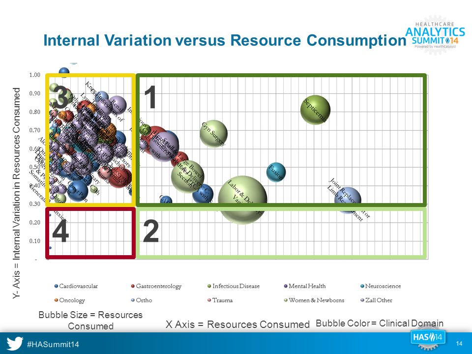 #HASummit14 14 Internal Variation versus Resource Consumption Y- Axis = Internal Variation in Resources Consumed Bubble Size = Resources Consumed Bubble Color = Clinical Domain X Axis = Resources Consumed 1 2 3 4