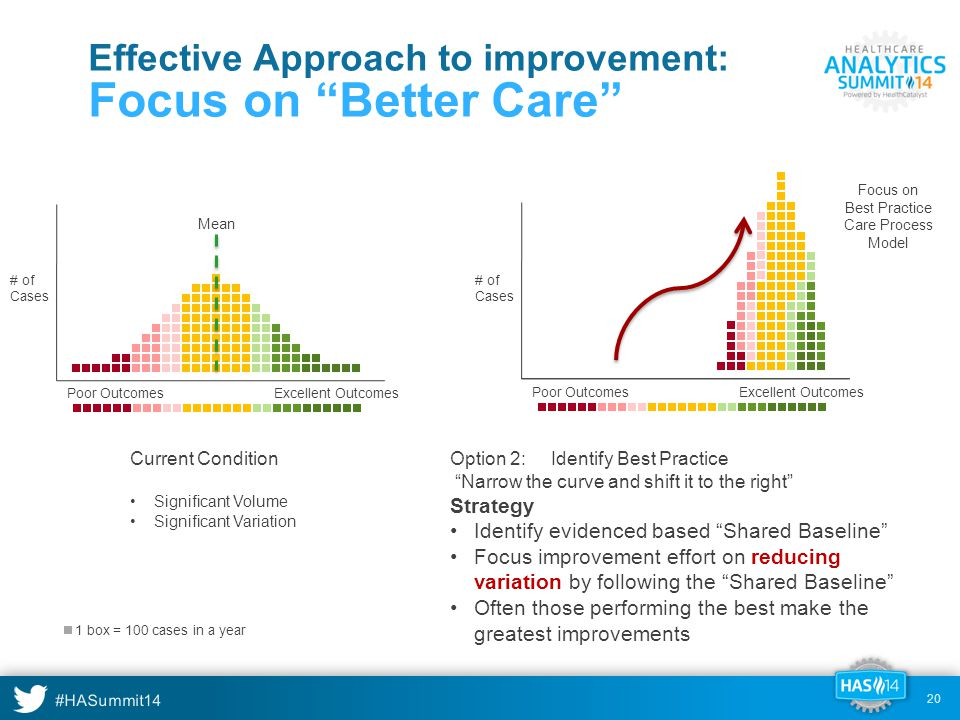 #HASummit14 20 Effective Approach to improvement: Focus on Better Care Excellent OutcomesPoor Outcomes # of Cases Current Condition Significant Volume Significant Variation Excellent Outcomes # of Cases Option 2: Identify Best Practice Narrow the curve and shift it to the right Strategy Identify evidenced based Shared Baseline Focus improvement effort on reducing variation by following the Shared Baseline Often those performing the best make the greatest improvements Mean Focus on Best Practice Care Process Model Poor Outcomes 1 box = 100 cases in a year