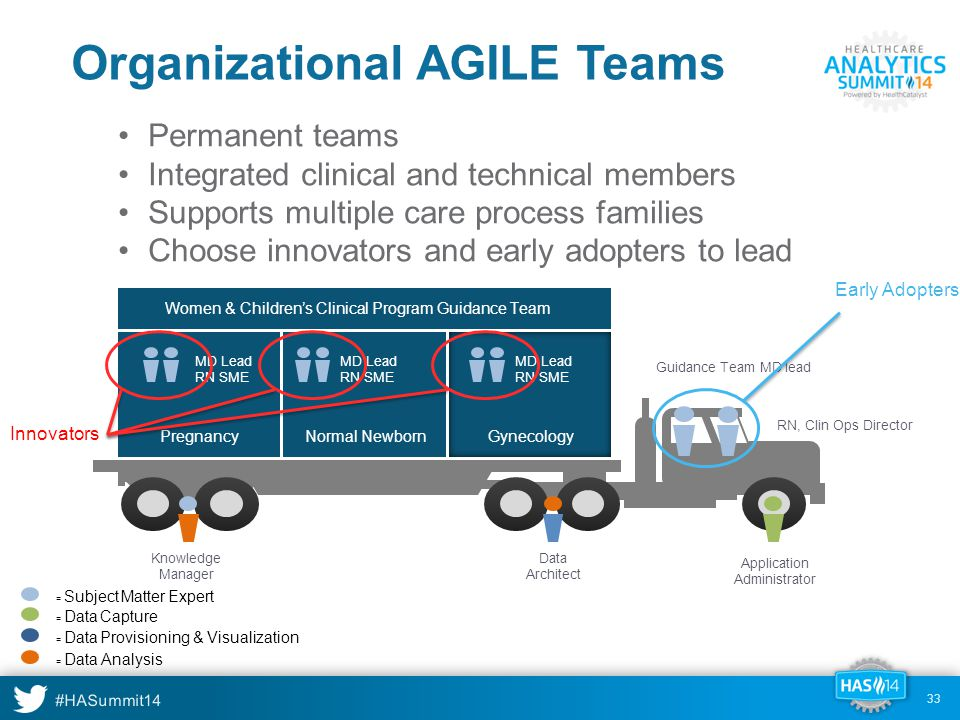 #HASummit14 33 Organizational AGILE Teams = Subject Matter Expert = Data Capture = Data Provisioning & Visualization = Data Analysis Women & Children's Clinical Program Guidance Team Pregnancy MD Lead RN SME Knowledge Manager Data Architect Application Administrator RN, Clin Ops Director Guidance Team MD lead Normal Newborn MD Lead RN SME Gynecology MD Lead RN SME Permanent teams Integrated clinical and technical members Supports multiple care process families Choose innovators and early adopters to lead Innovators Early Adopters