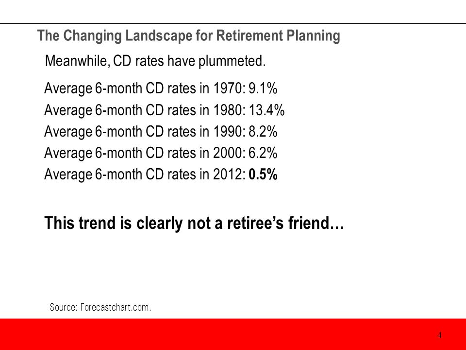 The Changing Landscape for Retirement Planning Yields aren't particularly encouraging for those willing to buy longer- duration bonds.