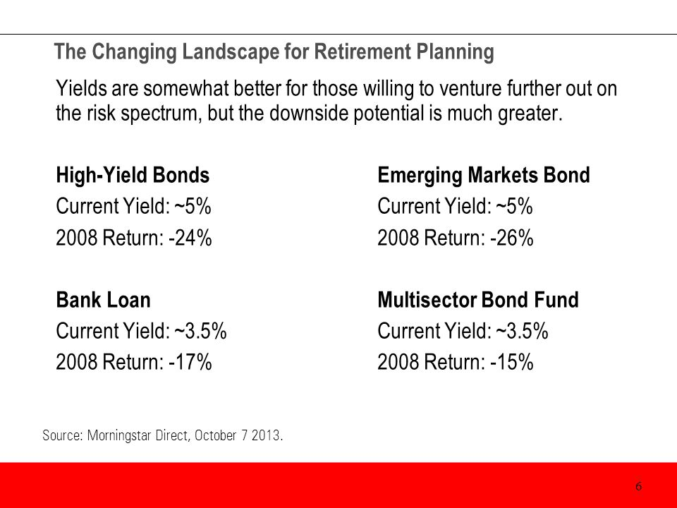 The Changing Landscape for Retirement Planning Yields are somewhat better for those willing to venture further out on the risk spectrum, but the downs