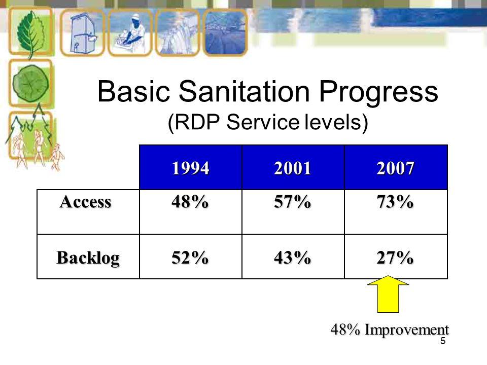 5 Basic Sanitation Progress (RDP Service levels) 199420012007 Access48%57%73% Backlog52%43%27% 48% Improvement