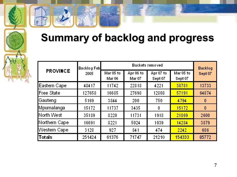 7 Summary of backlog and progress Summary of backlog and progress