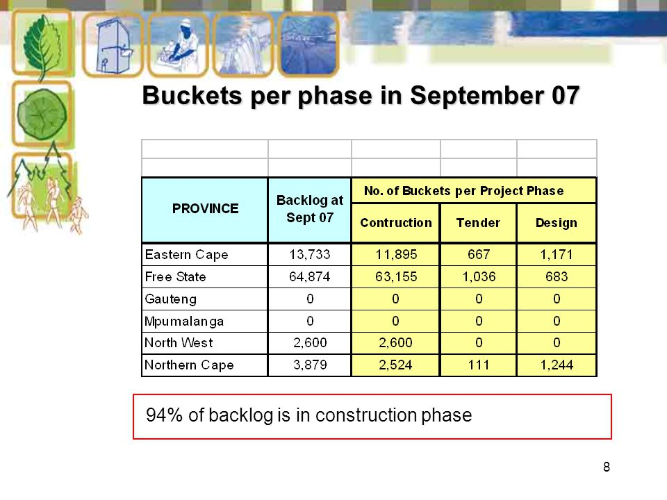 8 Buckets per phase in September 07 94% of backlog is in construction phase