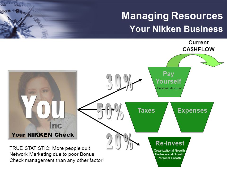 Pay Yourself Taxes Re-Invest Expenses Your NIKKEN Check Current CA$HFLOW Managing Resources Your Nikken Business TRUE STATISTIC: More people quit Network Marketing due to poor Bonus Check management than any other factor.