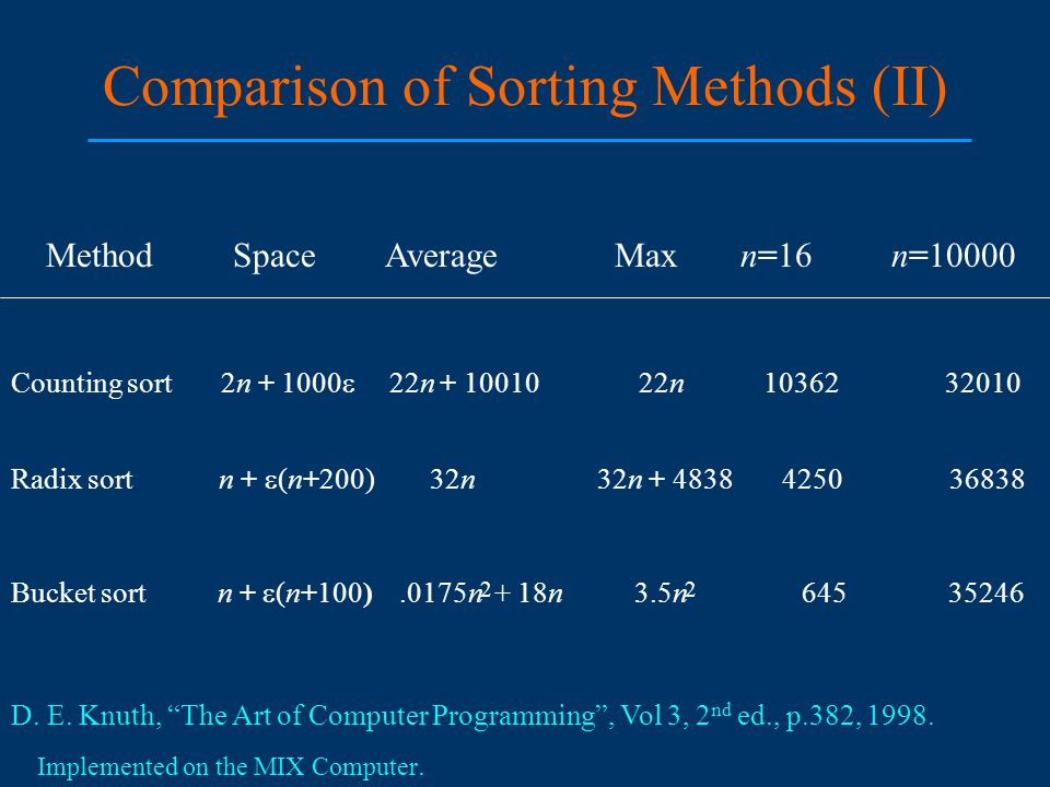 Comparison of Sorting Methods (II) Method Space Average Max n=16 n=10000 Counting sort 2n + 1000  22n + 10010 22n 10362 32010 Radix sort n +  (n+200) 32n 32n + 4838 4250 36838 Bucket sort n +  (n+100).0175n + 18n 3.5n 645 35246 22 D.
