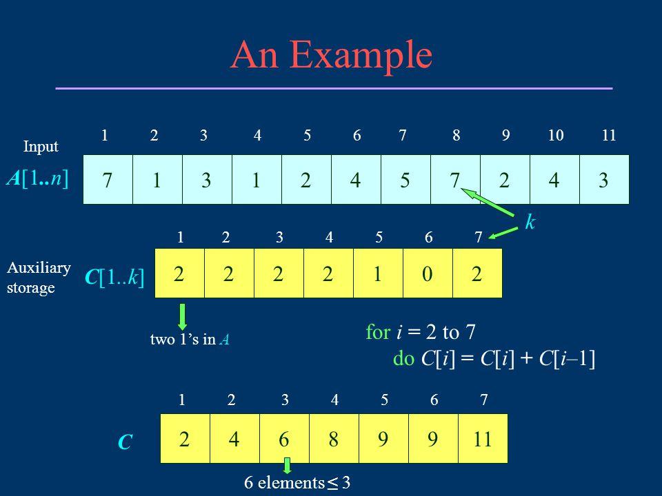 Example (continued) 11246899 C 1 2 3 4 5 6 7 21199854 C 1 2 3 4 5 6 7 B[6] = B[C[3]] = B[C[A[11]]] = A[11] = 3 C[A[11]] = C[A[11]] – 1 A[1..n] 1 2 3 4 5 6 7 8 9 10 11 B[1..n] Output 3