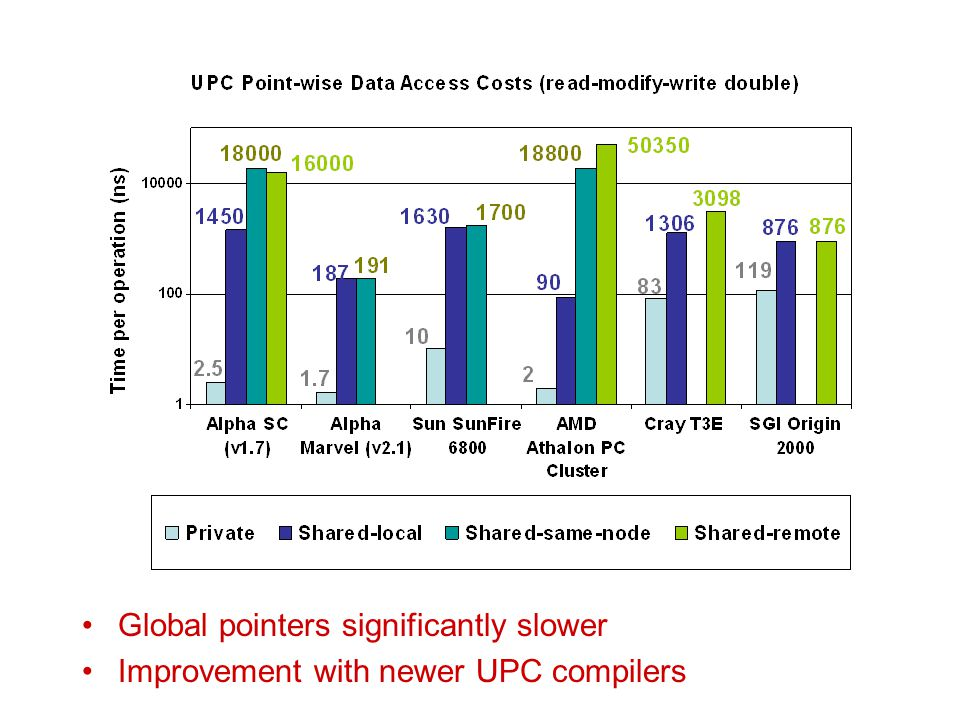 Global pointers significantly slower Improvement with newer UPC compilers