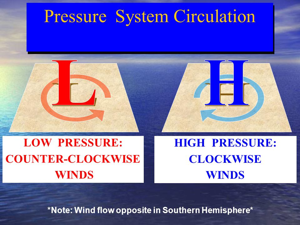 Pressure System Circulation *Note: Wind flow opposite in Southern Hemisphere* LOW PRESSURE: COUNTER-CLOCKWISE WINDS HIGH PRESSURE: CLOCKWISE WINDS