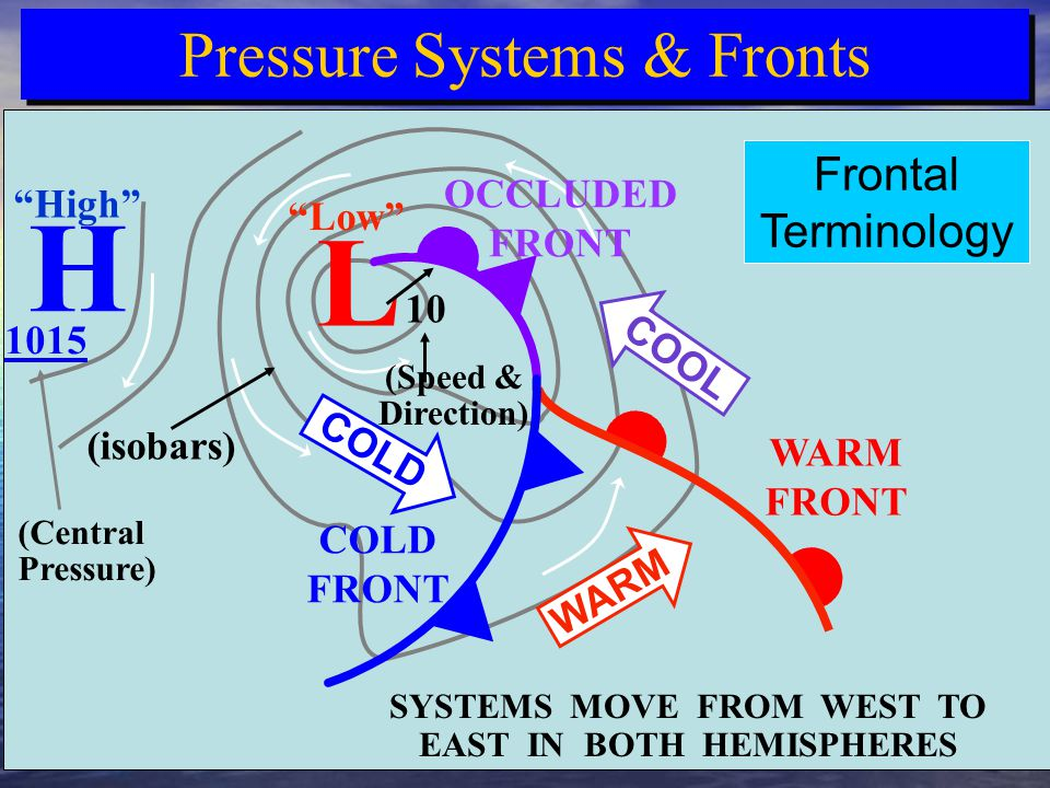SYSTEMS MOVE FROM WEST TO EAST IN BOTH HEMISPHERES Isobars & Wind Flow (isobars) Interacting Air Masses COOL COLD WARM Pressure Systems & Fronts H L OCCLUDED FRONT WARM FRONT COLD FRONT Frontal Terminology 10 Low High (Speed & Direction) (Central Pressure) 1015