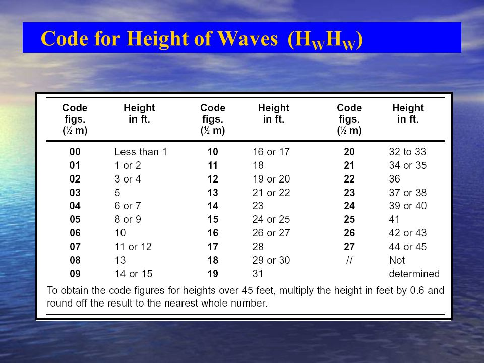 Code for Height of Waves (H W H W )