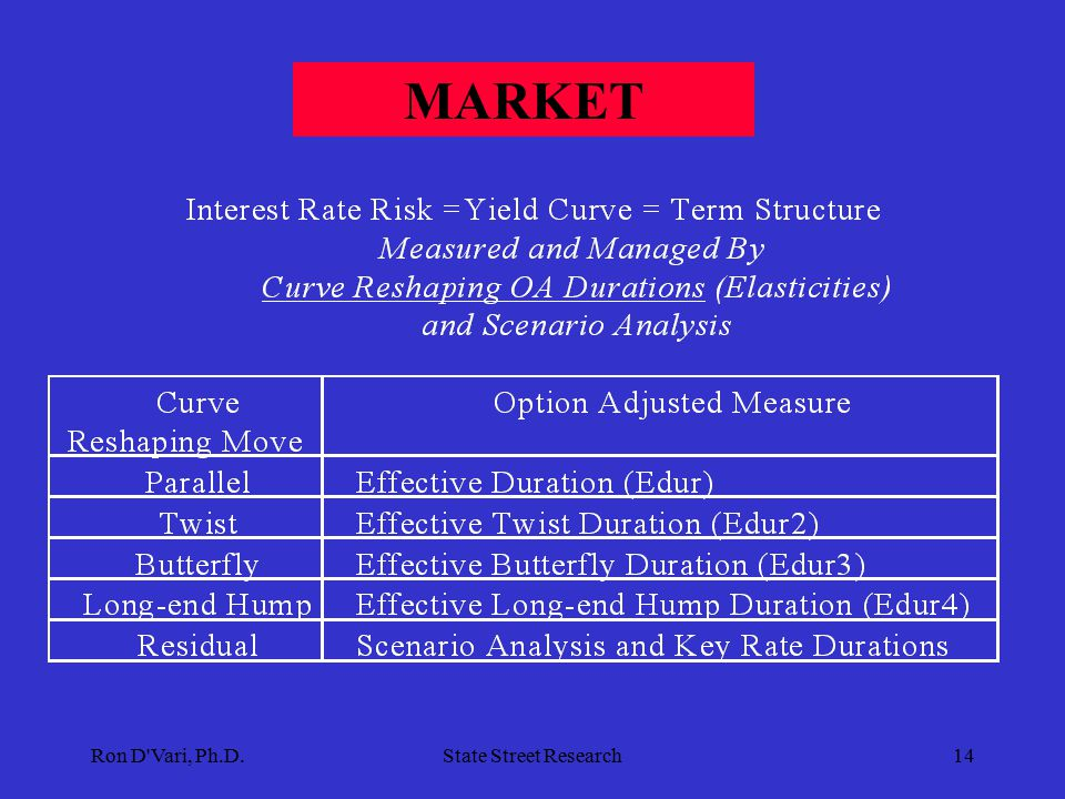 Ron D Vari, Ph.D.State Street Research13 FIXED-INCOME INTEGRATED MULTI-FACTOR RISK MANAGEMENT