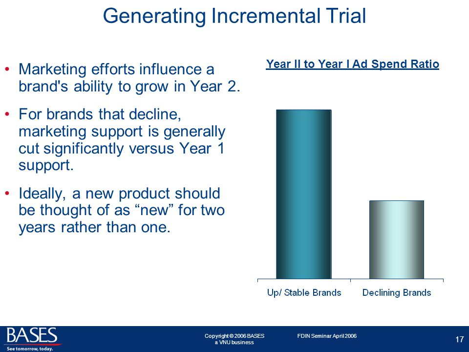 Copyright © 2006 BASES a VNU business 17 FDIN Seminar April 2006 Generating Incremental Trial Marketing efforts influence a brand s ability to grow in Year 2.