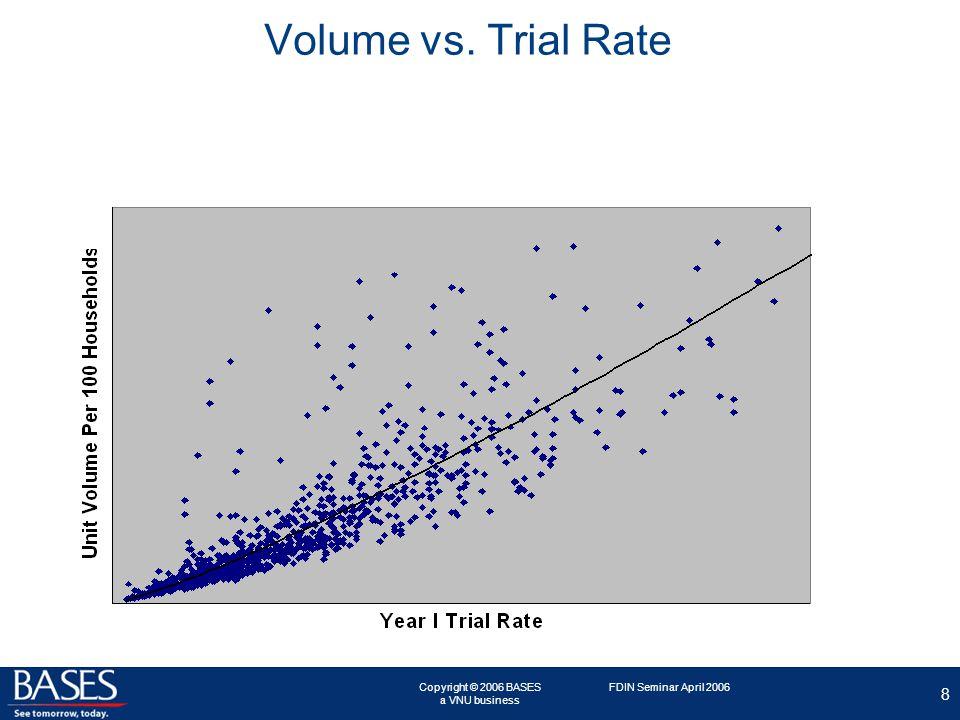 Copyright © 2006 BASES a VNU business 8 FDIN Seminar April 2006 Volume vs. Trial Rate