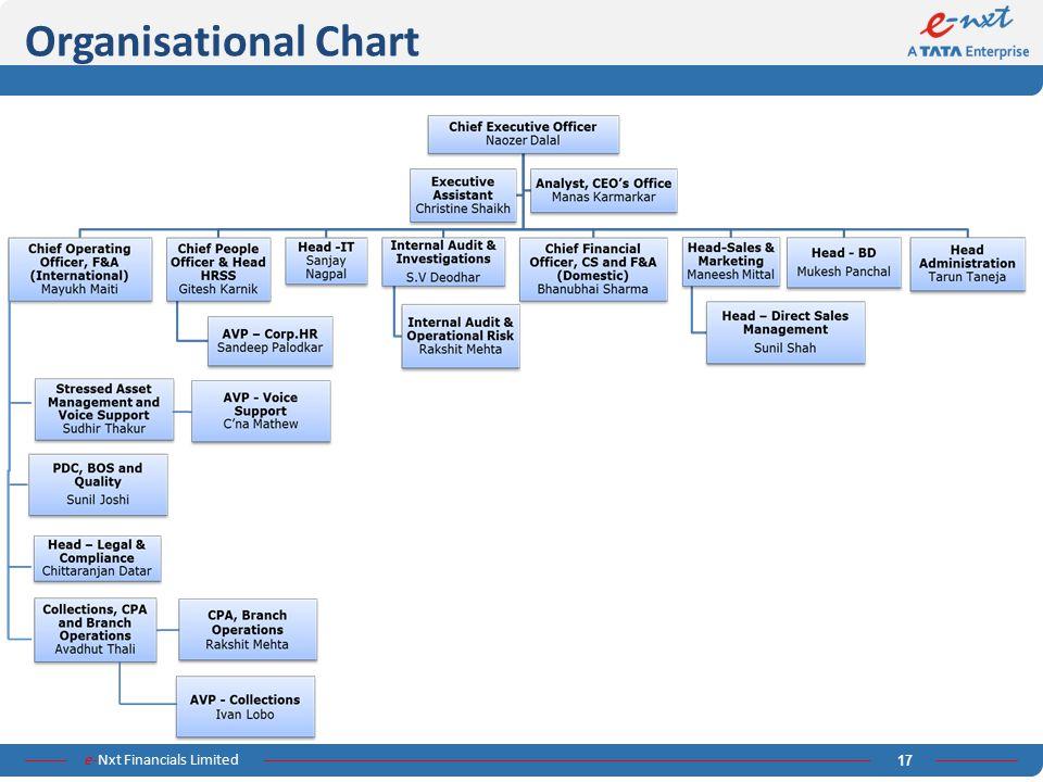 e-Nxt Financials Limited 17 Organisational Chart