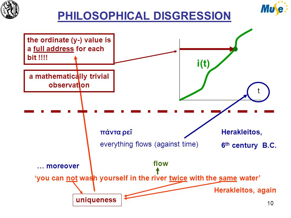 10 PHILOSOPHICAL DISGRESSION i(t) t the ordinate (y-) value is a full address for each bit !!!.