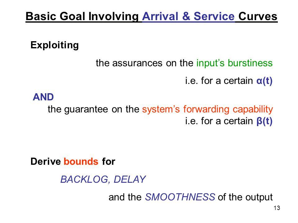 13 Exploiting the assurances on the input's burstiness i.e.
