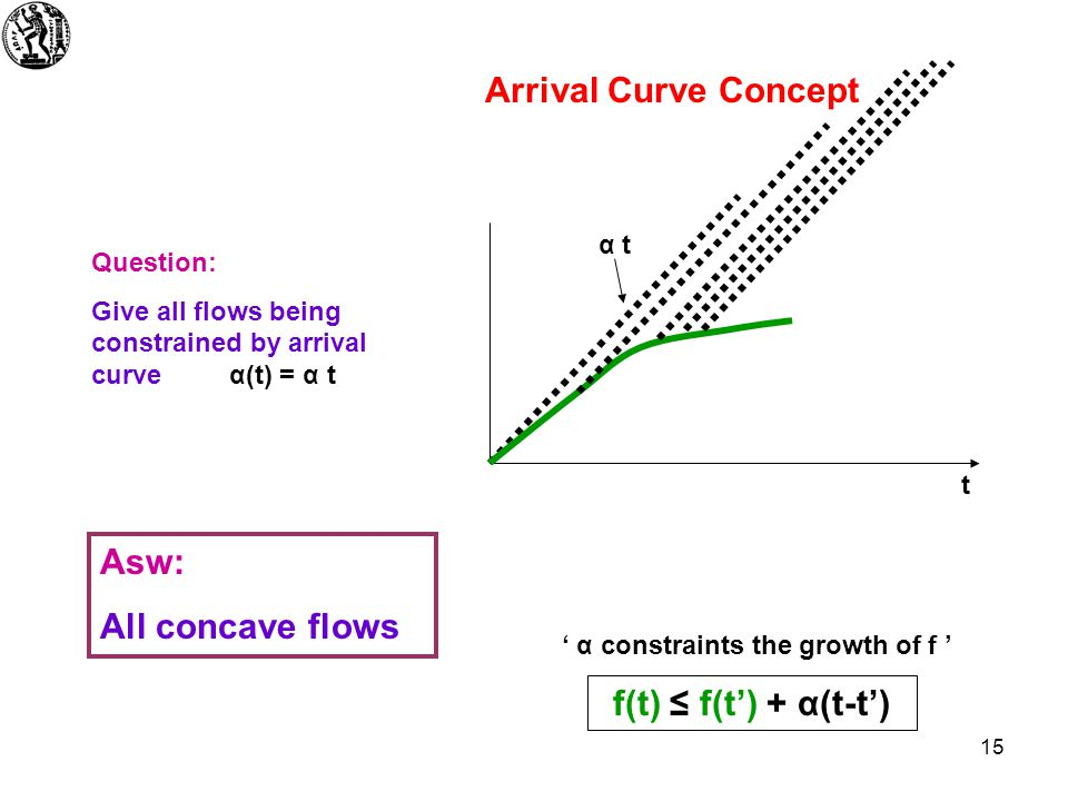 15 Arrival Curve Concept f(t) ≤ f(t') + α(t-t') ' α constraints the growth of f ' t Question: Give all flows being constrained by arrival curve α(t) = α t α t Asw: All concave flows