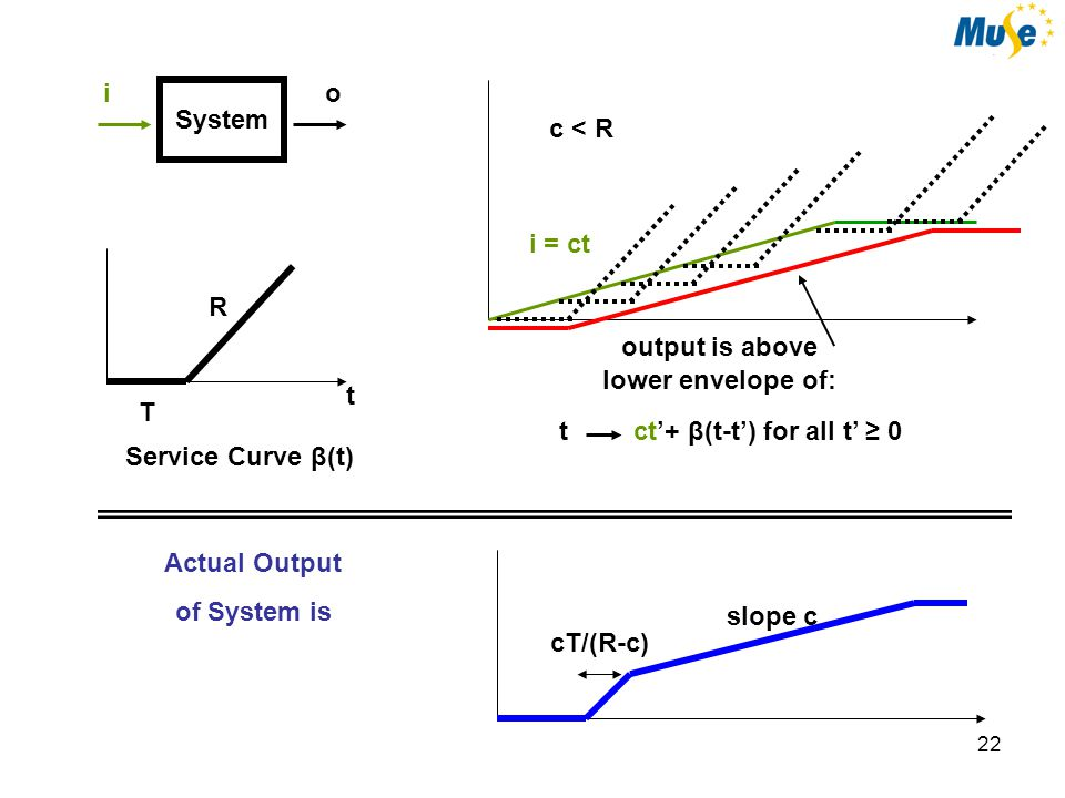 22 System io R T t Service Curve β(t) i = ct c < R ct'+ β(t-t') for all t' ≥ 0t output is above lower envelope of: Actual Output of System is cT/(R-c) slope c