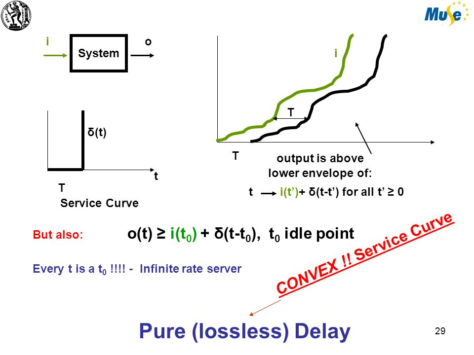 29 System io T t Service Curve i i(t')+ δ(t-t') for all t' ≥ 0t output is above lower envelope of: Pure (lossless) Delay T T δ(t) But also: o(t) ≥ i(t 0 ) + δ(t-t 0 ), t 0 idle point Every t is a t 0 !!!.