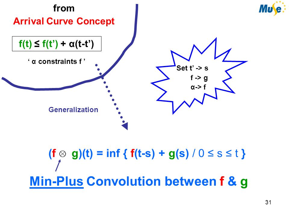 31 from Arrival Curve Concept f(t) ≤ f(t') + α(t-t') ' α constraints f ' Min-Plus Convolution between f & g (f g)(t) = inf { f(t-s) + g(s) / 0 ≤ s ≤ t } Generalization Set t' -> s f -> g α-> f