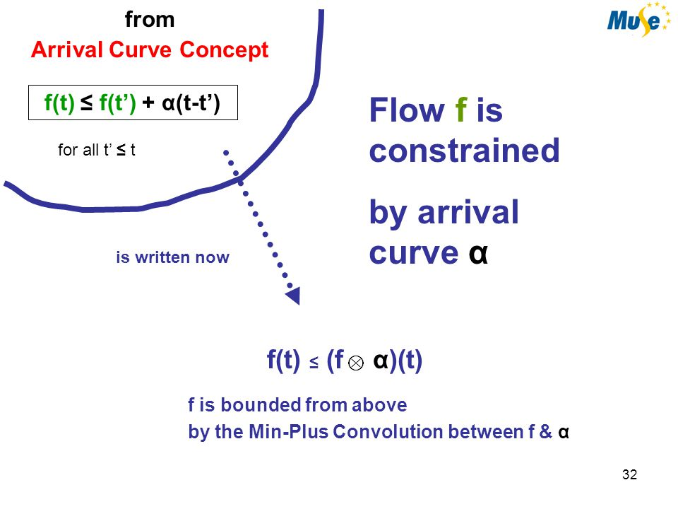 32 from Arrival Curve Concept f(t) ≤ f(t') + α(t-t') f is bounded from above by the Min-Plus Convolution between f & α f(t) ≤ (f α)(t) is written now for all t' ≤ t Flow f is constrained by arrival curve α