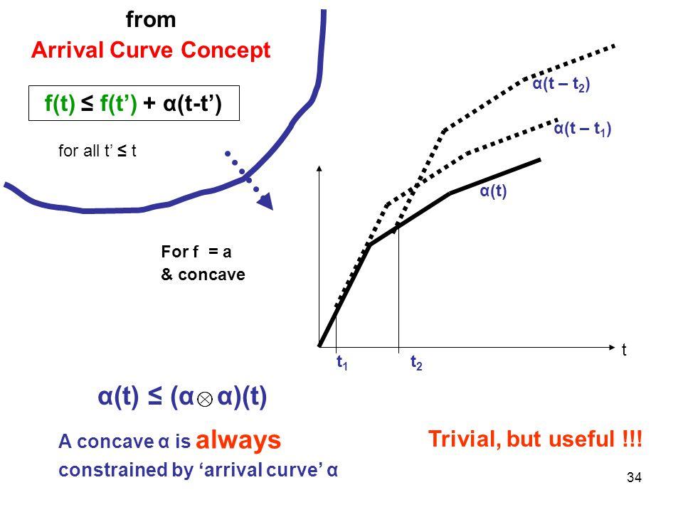 34 from Arrival Curve Concept f(t) ≤ f(t') + α(t-t') A concave α is always constrained by 'arrival curve' α α(t) ≤ (α α)(t) for all t' ≤ t For f = a & concave t α(t) α(t – t 2 ) α(t – t 1 ) t 2 t 1 Trivial, but useful !!!