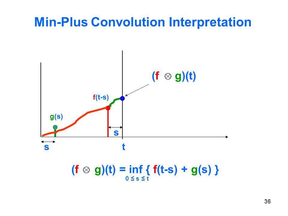 36 Min-Plus Convolution Interpretation (f g)(t) = inf { f(t-s) + g(s) } t s s f(t-s) g(s) (f g)(t) 0 ≤ s ≤ t