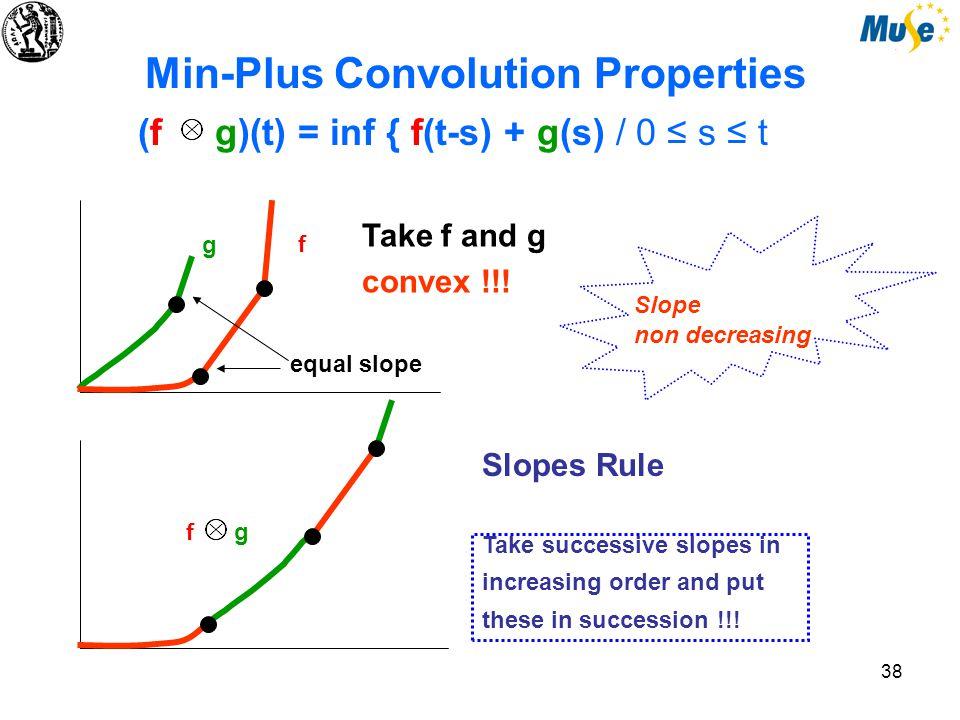 38 Min-Plus Convolution Properties (f g)(t) = inf { f(t-s) + g(s) / 0 ≤ s ≤ t Take f and g convex !!.