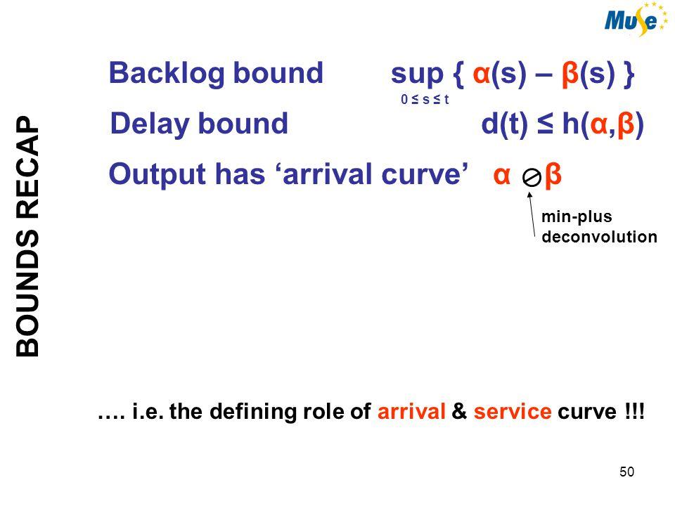 50 BOUNDS RECAP Output has 'arrival curve' α β min-plus deconvolution Delay bound d(t) ≤ h(α,β) Backlog bound sup { α(s) – β(s) } 0 ≤ s ≤ t ….