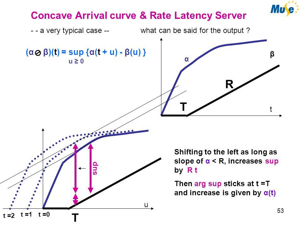53 α β t R Concave Arrival curve & Rate Latency Server - - a very typical case -- what can be said for the output .