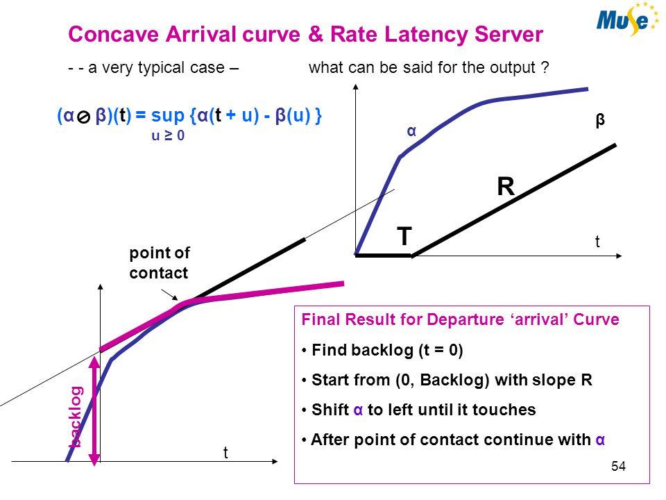 54 α β t R Concave Arrival curve & Rate Latency Server - - a very typical case – what can be said for the output .