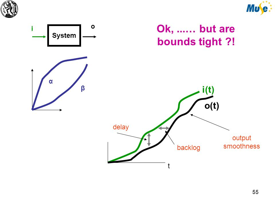 55 i(t) o(t) backlog delay t output smoothness Ok,...… but are bounds tight ! System i o α β