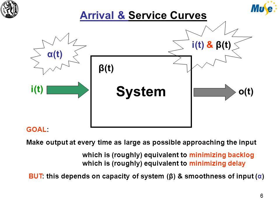 6 System α(t) Arrival & Service Curves i(t) & β(t) i(t) o(t) GOAL: Make output at every time as large as possible approaching the input which is (roughly) equivalent to minimizing backlog which is (roughly) equivalent to minimizing delay BUT: this depends on capacity of system (β) & smoothness of input (α) β(t)