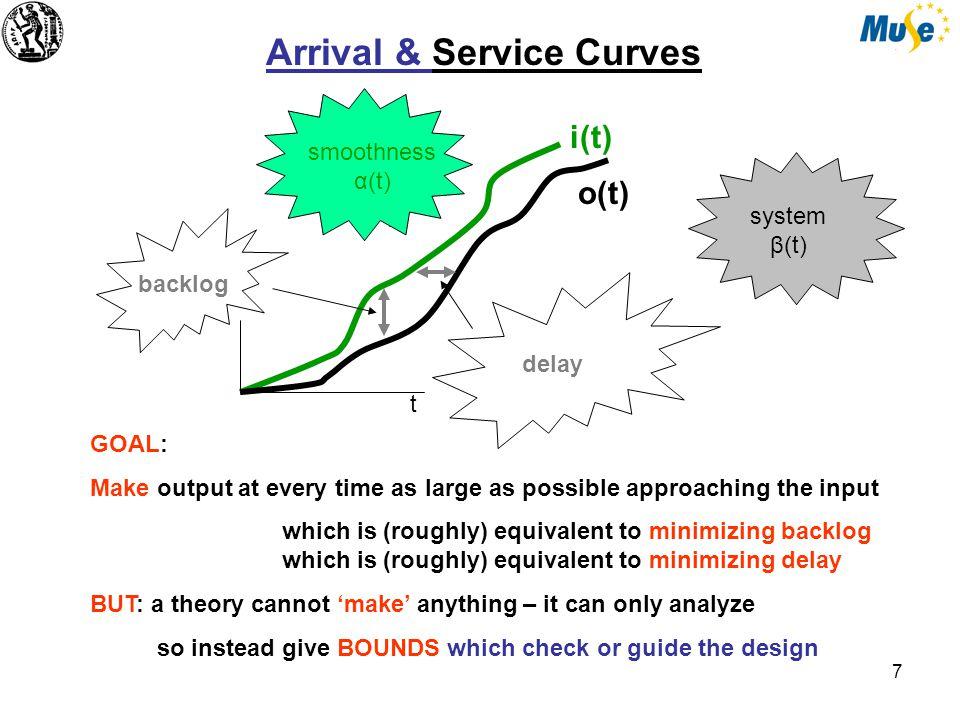 7 α(t) Arrival & Service Curves i(t) o(t) GOAL: Make output at every time as large as possible approaching the input which is (roughly) equivalent to minimizing backlog which is (roughly) equivalent to minimizing delay BUT: a theory cannot 'make' anything – it can only analyze so instead give BOUNDS which check or guide the design backlog delay smoothness α(t) system β(t) t