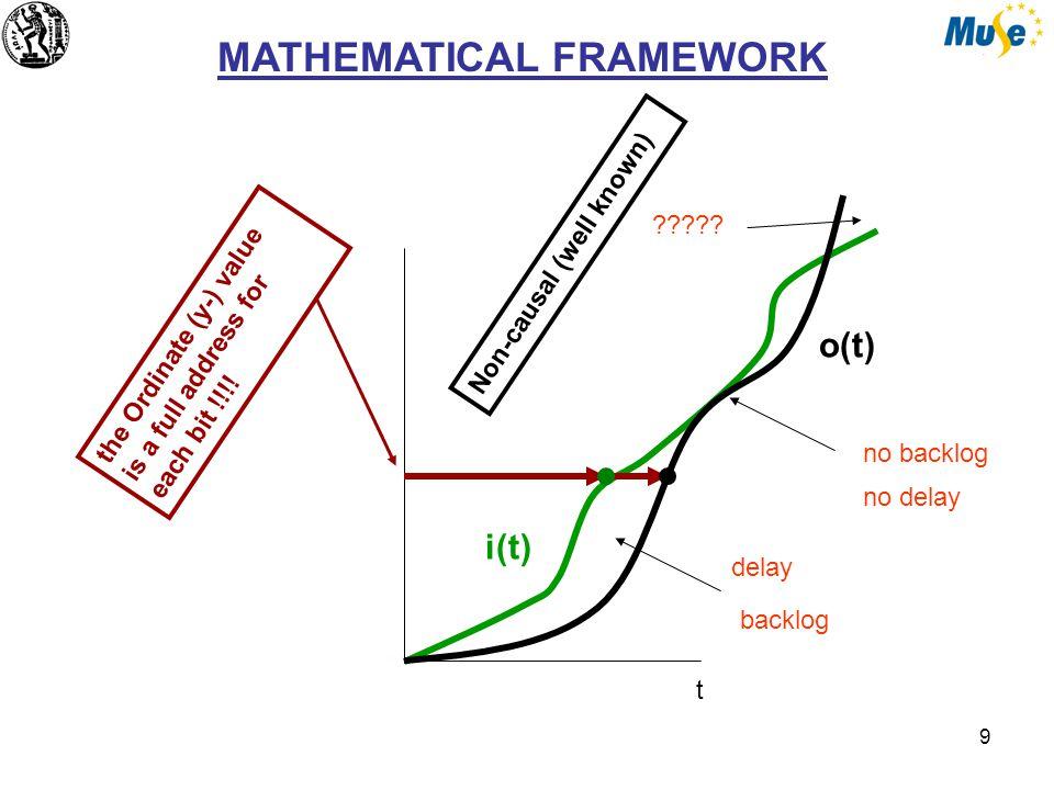 9 MATHEMATICAL FRAMEWORK i(t) o(t) backlog delay no backlog .