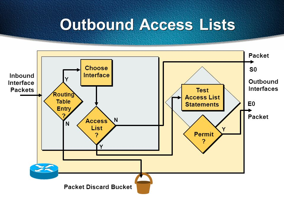 Outbound Interfaces Packet N Y Packet Discard Bucket Choose Interface Routing Table Entry ? N Packet Test Access List Statements Permit ? Y Outbound A