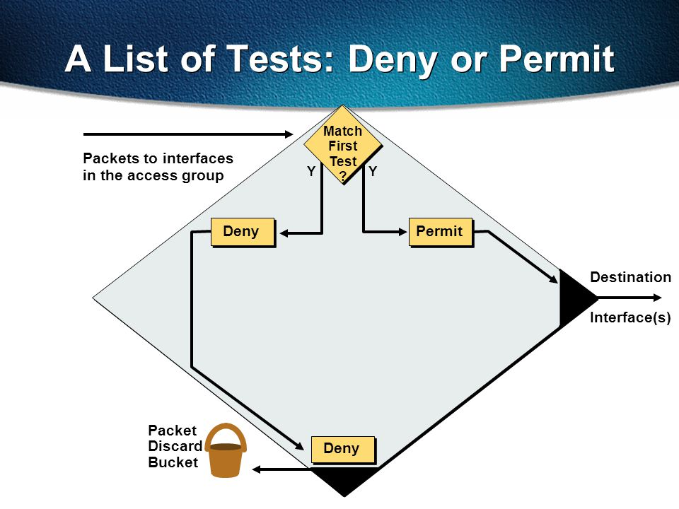 A List of Tests: Deny or Permit Packets to interfaces in the access group Packet Discard Bucket Y Interface(s) Destination Deny Y Match First Test ? P