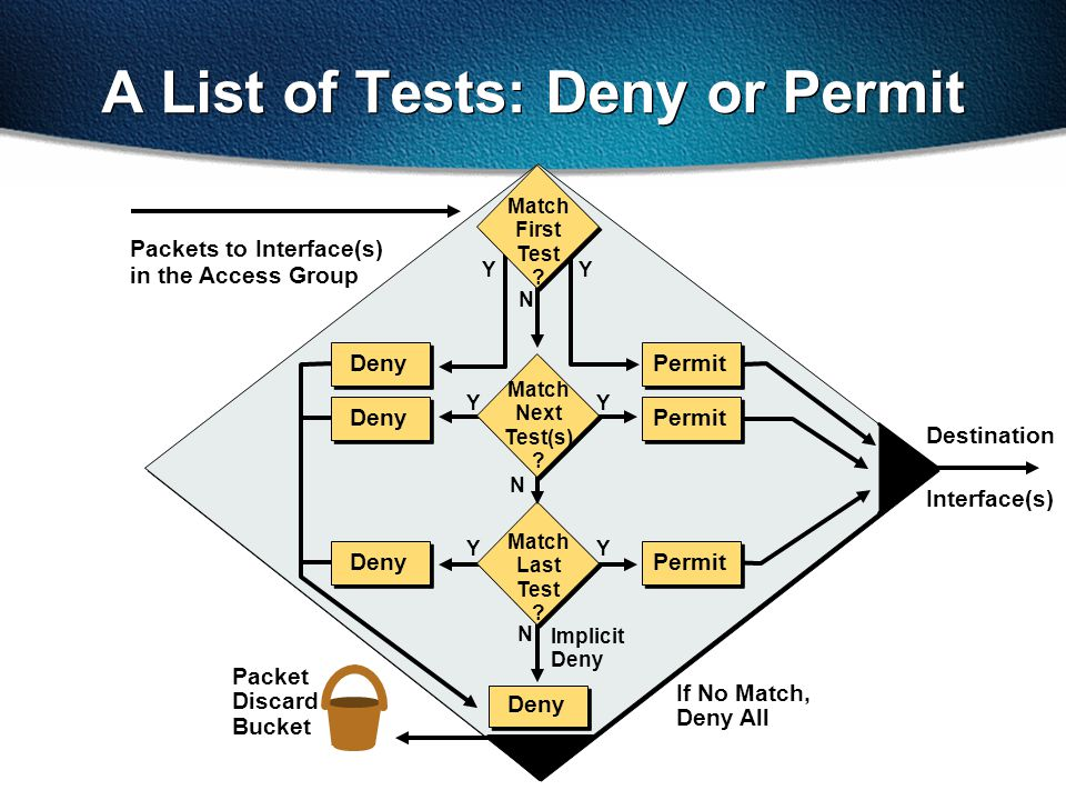 A List of Tests: Deny or Permit Packets to Interface(s) in the Access Group Packet Discard Bucket Y Interface(s) Destination Deny Y Match First Test ?