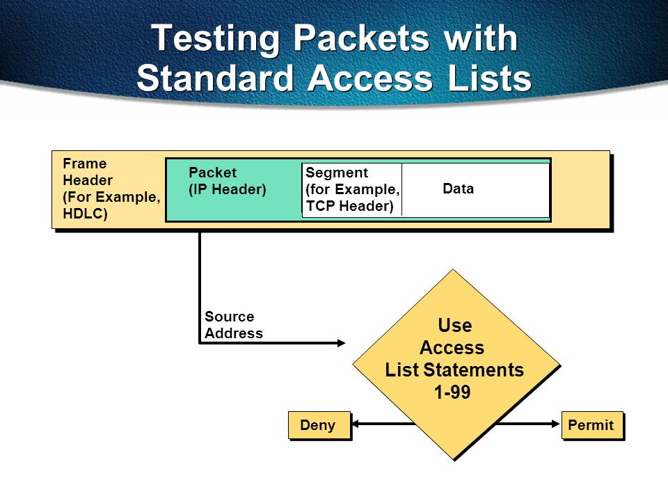 Source Address Segment (for Example, TCP Header) Data Packet (IP Header) Frame Header (For Example, HDLC) DenyPermit Use Access List Statements 1-99 T