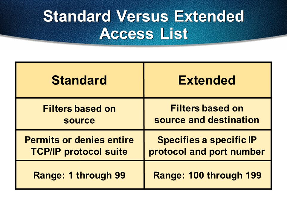 Standard Versus Extended Access List StandardExtended Filters based on source Filters based on source and destination Permits or denies entire TCP/IP