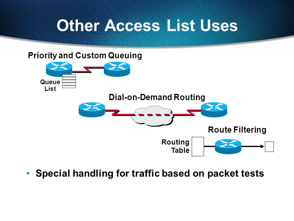 Other Access List Uses Route Filtering Routing Table Queue List Priority and Custom Queuing Dial-on-Demand Routing Special handling for traffic based