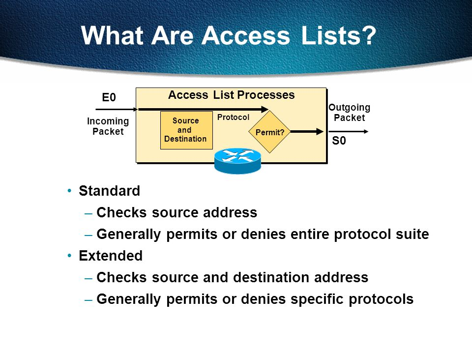 Extended IP Access List Configuration Sets parameters for this list entry Router(config)#access-list access-list-number {permit | deny} protocol source source-wildcard [operator port] destination destination-wildcard [operator port] [established] [log]